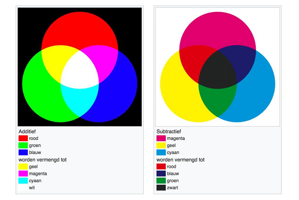 Kleurprofiel, kleurmenging en drukwerk