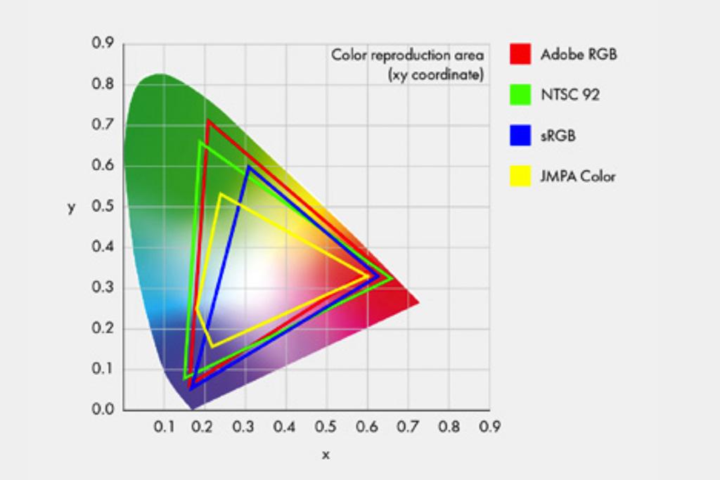 275b2cb3179 De meeste drukkerijen kunnen Adobe RGB afdrukken, dus is het logisch om  deze grotere kleurruimte te gebruiken. Niet iedere monitor kan ...